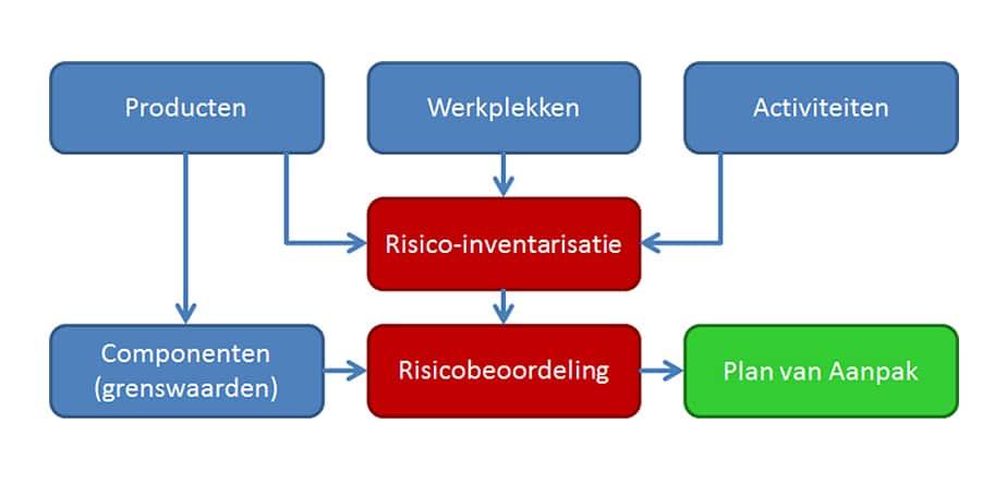 rps-beheer-gevaarlijke-stoffen-schema