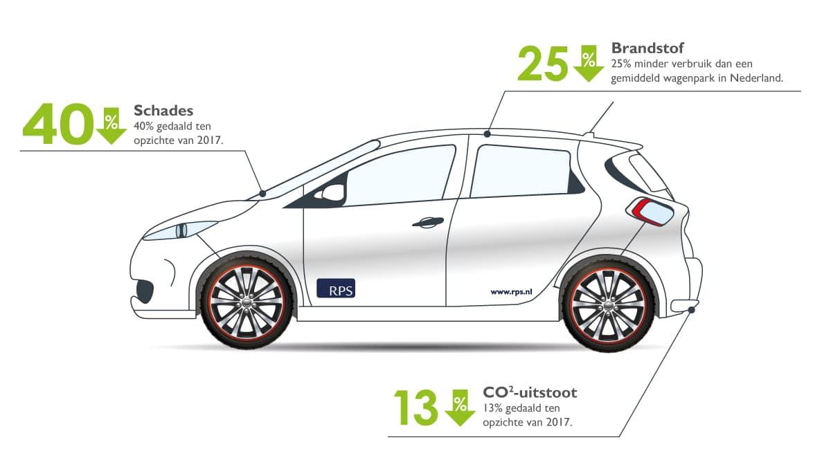 rps-ontvangt-keurmerk-veilig-en-duurzaam-op-weg-infographic